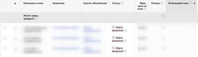 Статус Мало Запросов в Гугл Эдс