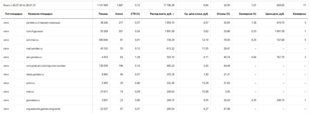 Таблица со списком площадок в РСЯ
