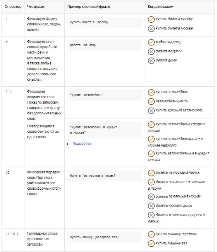 Операторы ключевых слов в Яндекс Директ