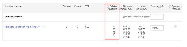Объем трафика в Яндекс Директ